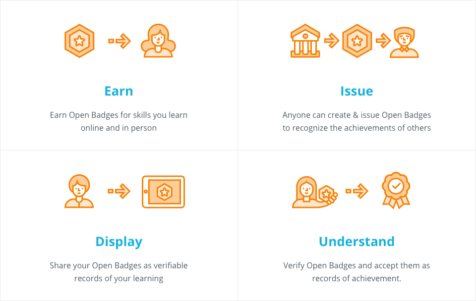 Open Badges Initiative Graphic