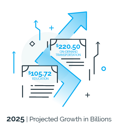 Projected Growth in Billions