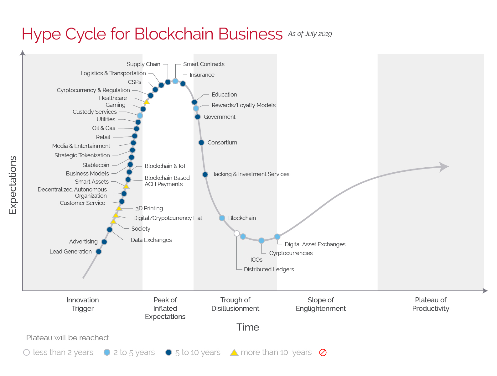 Gartner Hype Cycle Blockchain